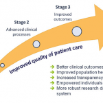Meaningful Use Paves Way For Health IT Megatrends -Part 1