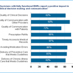 Benefits of Electronic Health Records (EHRs)